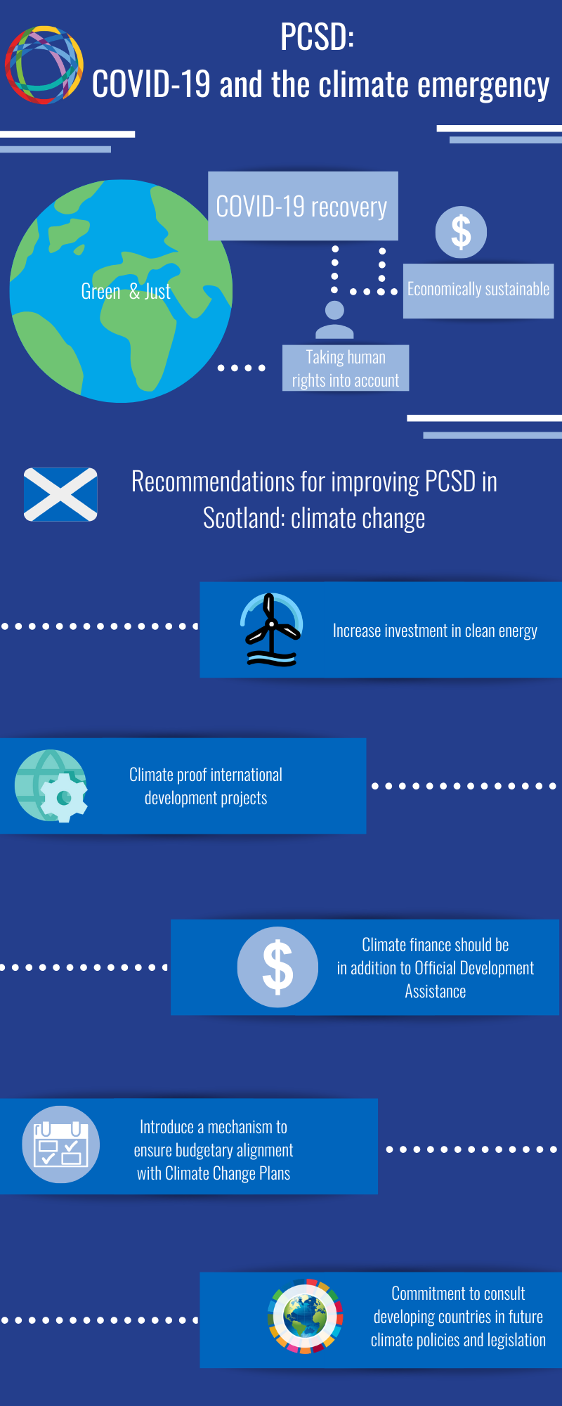 Infographic_ PCSD & COVID-19, climate emergency.png